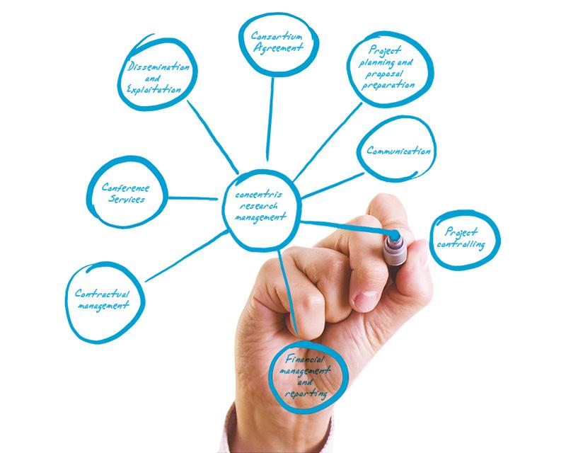 Alles aus einer Hand: Services von concentris